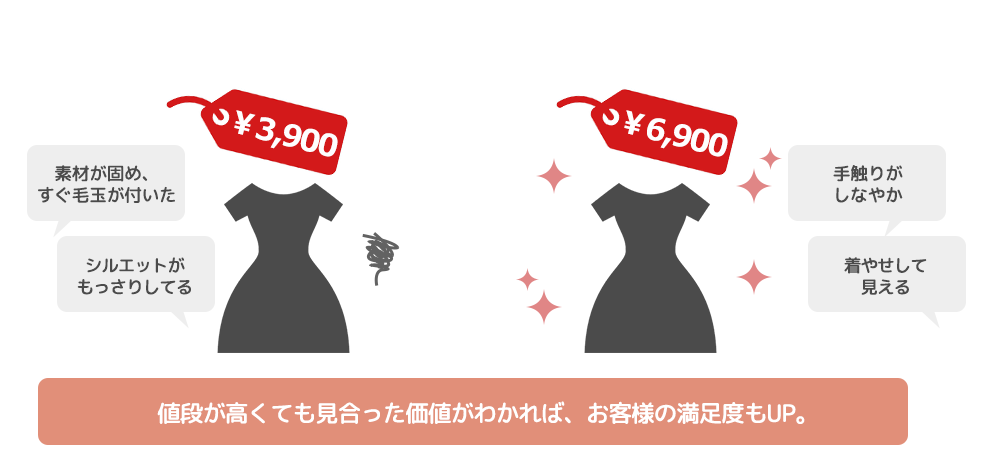 値段が高くても見合った価値がわかれば、お客様の満足度もUP。
